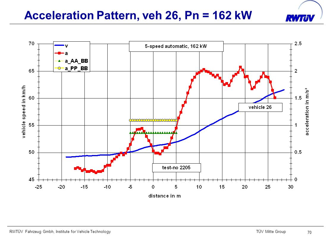 RWTÜV Fahrzeug Gmbh, Institute for Vehicle TechnologyTÜV Mitte Group 70 Acceleration Pattern, veh 26, Pn = 162 kW