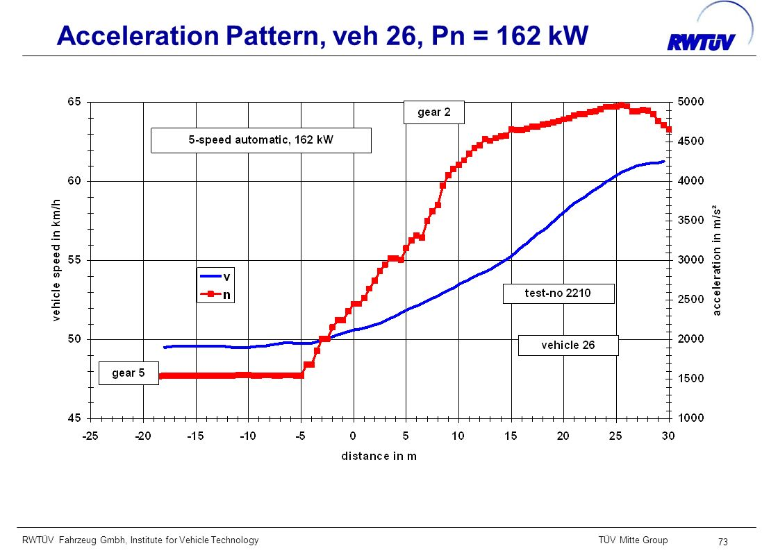 RWTÜV Fahrzeug Gmbh, Institute for Vehicle TechnologyTÜV Mitte Group 73 Acceleration Pattern, veh 26, Pn = 162 kW