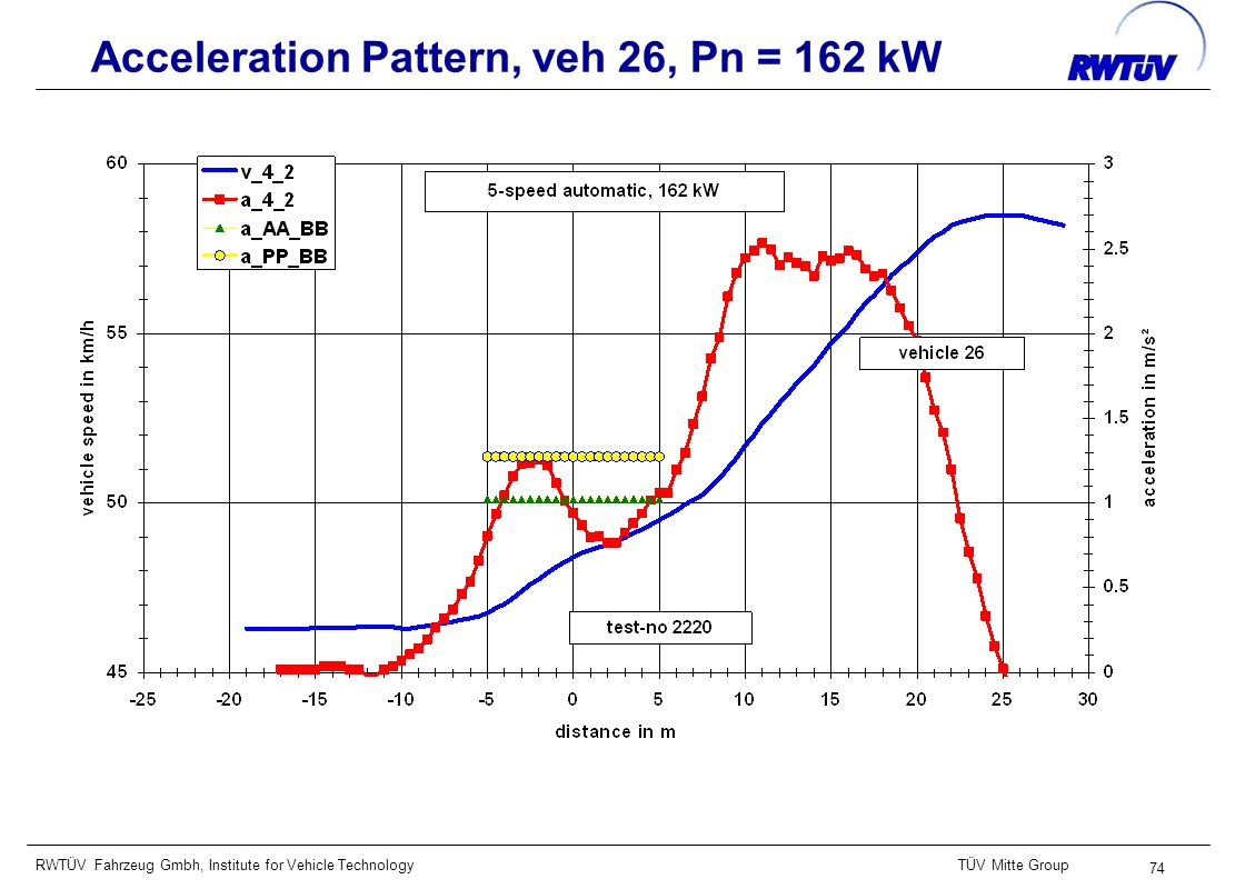 RWTÜV Fahrzeug Gmbh, Institute for Vehicle TechnologyTÜV Mitte Group 74 Acceleration Pattern, veh 26, Pn = 162 kW