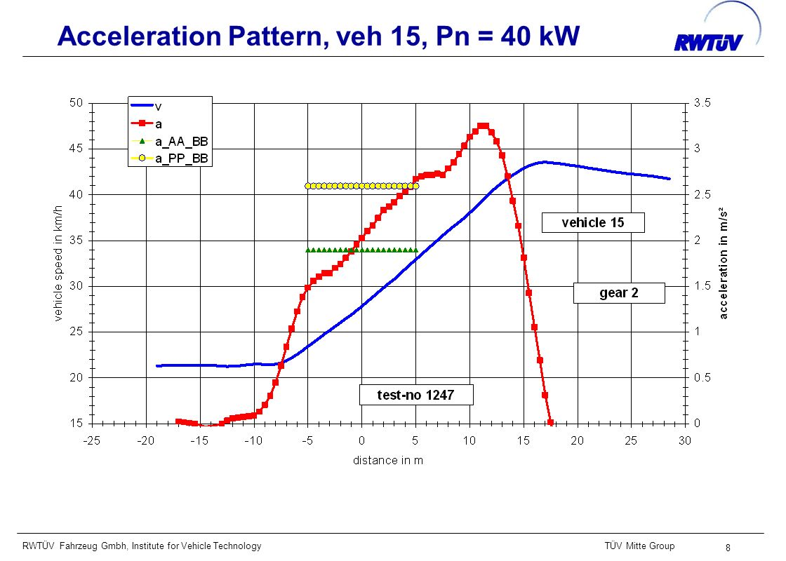 RWTÜV Fahrzeug Gmbh, Institute for Vehicle TechnologyTÜV Mitte Group 39 Acceleration Pattern, veh 10, Pn = 125 kW Measurements from v_AA = 20 km/h showed stable and reproducible conditions (gearbox selector in drive, but downshift to 1.