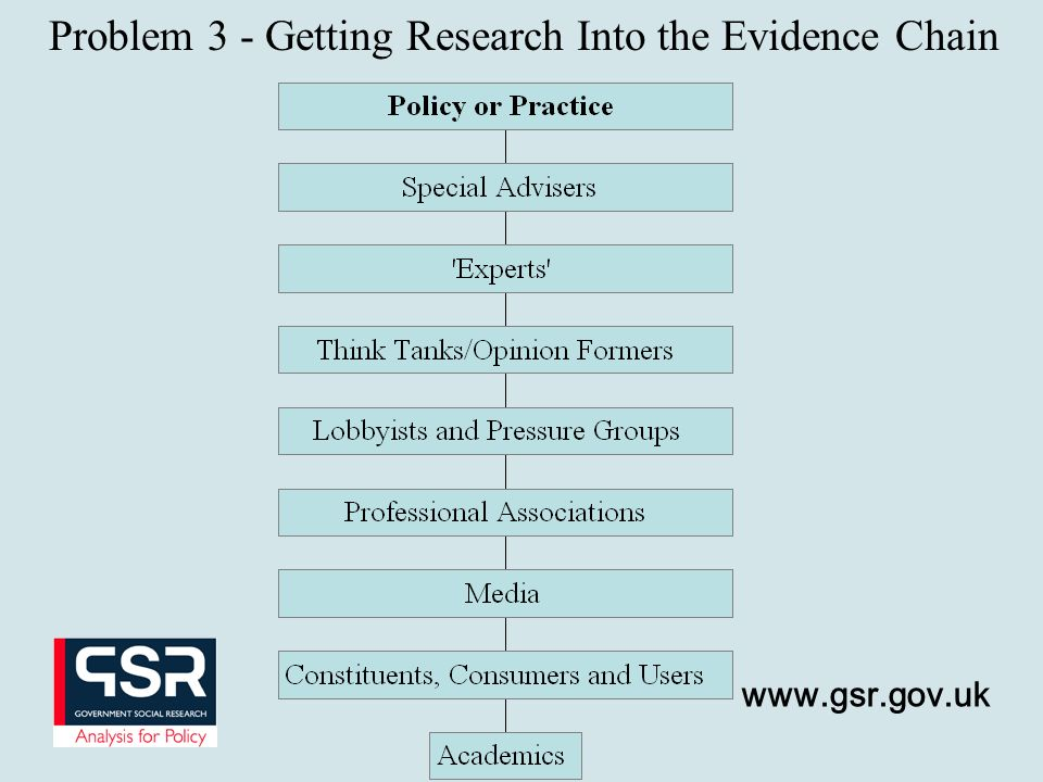 www.gsr.gov.uk Problem 3 - Getting Research Into the Evidence Chain