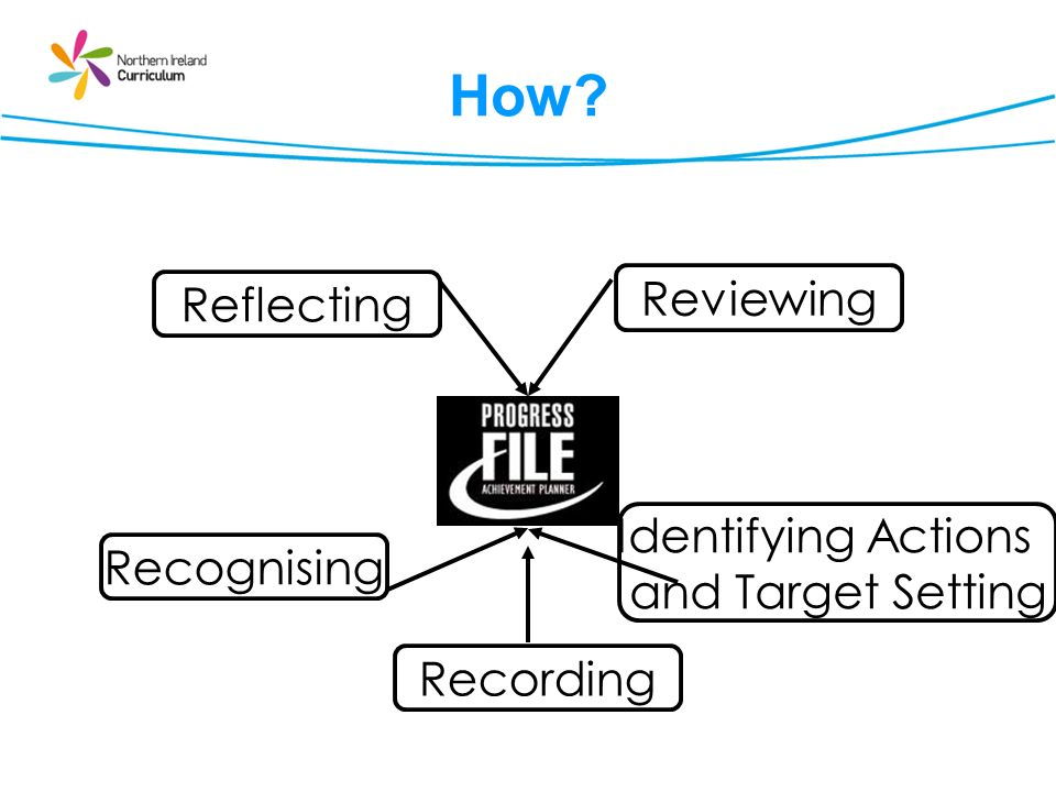 How? Reflecting Reviewing Identifying Actions and Target Setting Recognising Recording