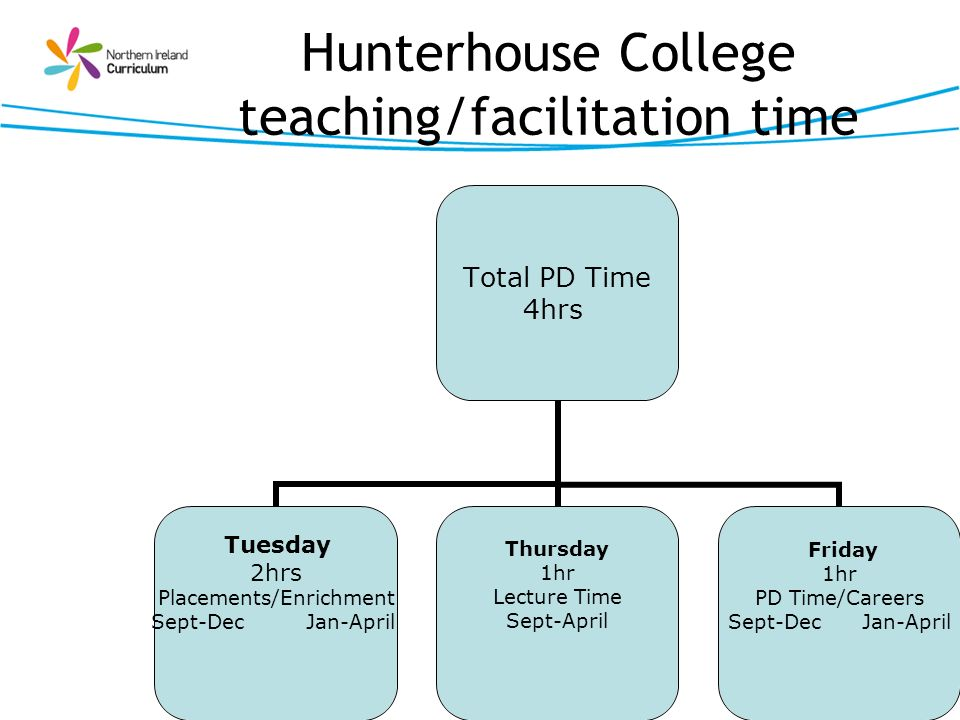 Hunterhouse College teaching/facilitation time Total PD Time 4hrs Tuesday 2hrs Placements/Enrichment Sept-Dec Jan-April Thursday 1hr Lecture Time Sept