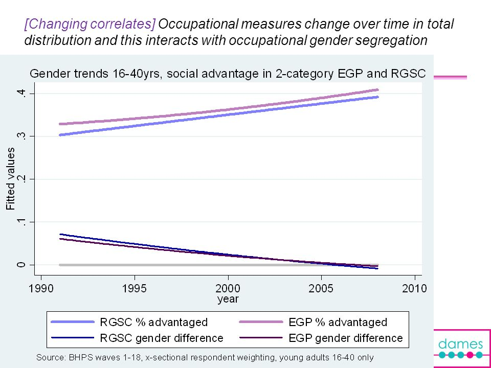 [Changing correlates] Occupational measures change over time in total distribution and this interacts with occupational gender segregation 11