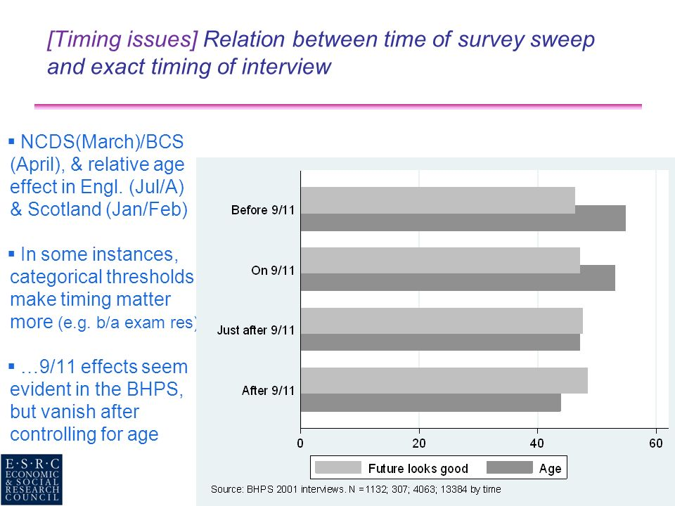 [Timing issues] Relation between time of survey sweep and exact timing of interview NCDS(March)/BCS (April), & relative age effect in Engl. (Jul/A) &