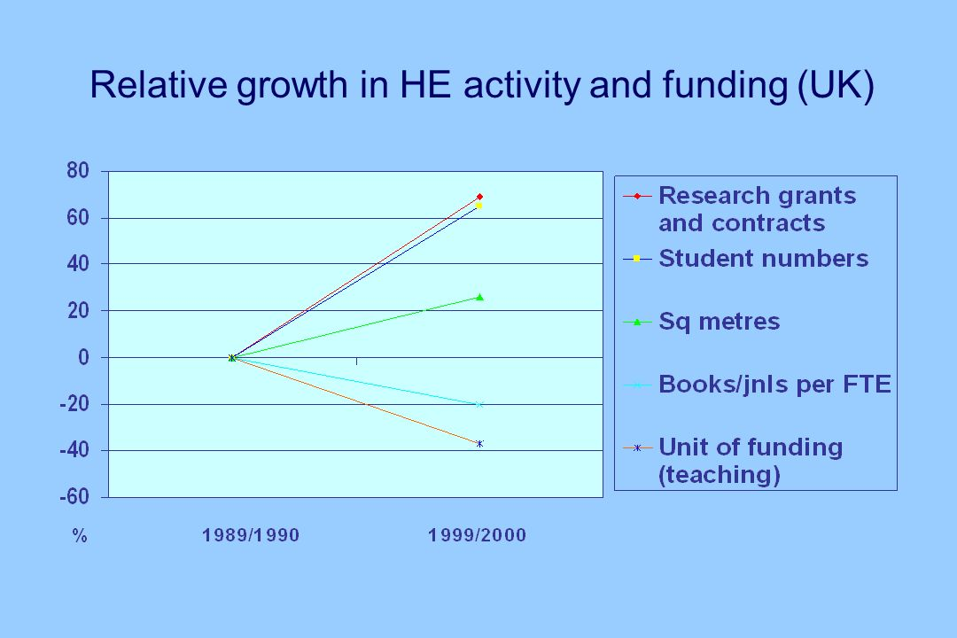 Relative growth in HE activity and funding (UK)