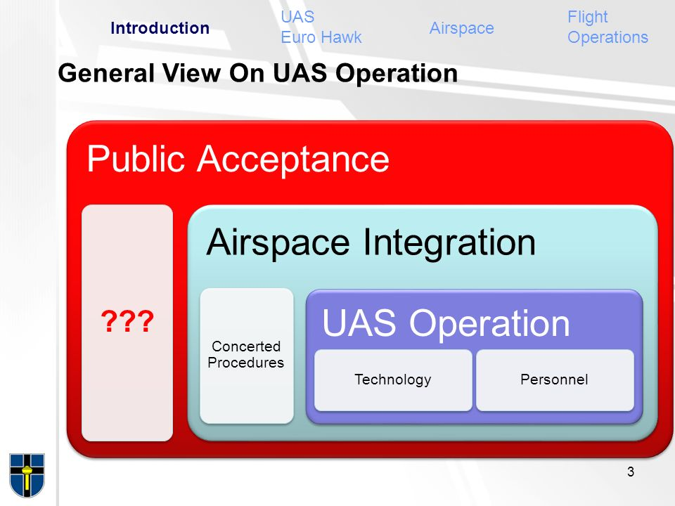 Public Acceptance ??? Airspace Integration Concerted Procedures UAS Operation Technology Personnel General View On UAS Operation 3 IntroductionAirspac