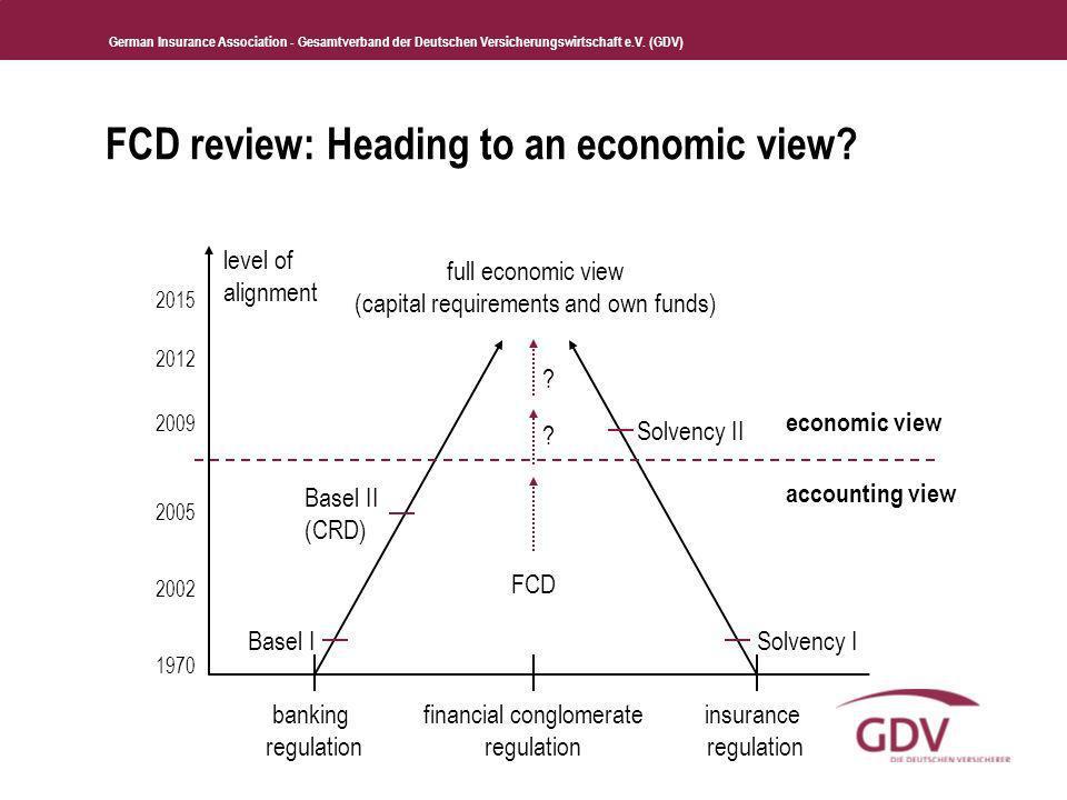 German Insurance Association - Gesamtverband der Deutschen Versicherungswirtschaft e.V. (GDV) FCD review: Heading to an economic view? banking regulat