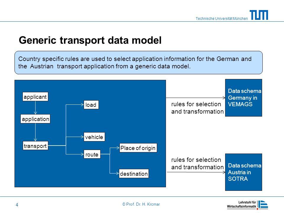 Technische Universität München © Prof. Dr. H. Krcmar 4 Generic transport data model applicant application Place of origin vehicle route transport load