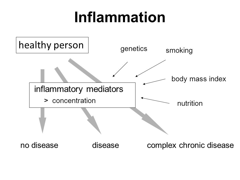 Inflammation healthy person smoking body mass index inflammatory mediators > concentration nutrition genetics no diseasediseasecomplex chronic disease