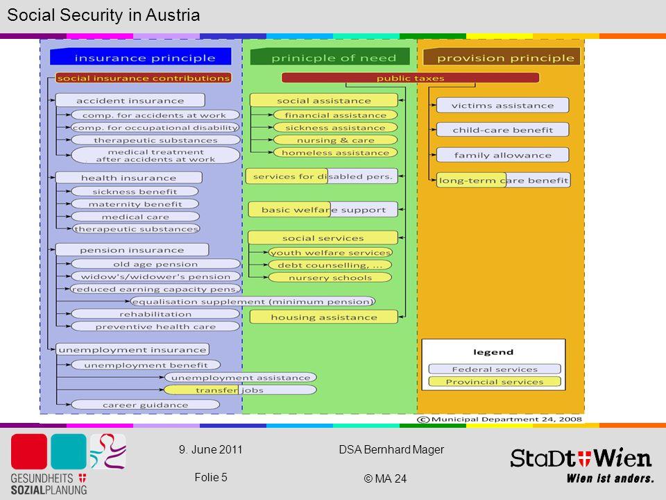 © MA 24 9. June 2011DSA Bernhard Mager Folie 5 Social Security in Austria