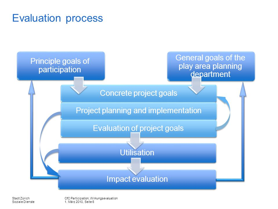 CfC Participation, Wirkungsevaluation 1. März 2010, Seite 6 Stadt Zürich Soziale Dienste Evaluation process Principle goals of participation General g