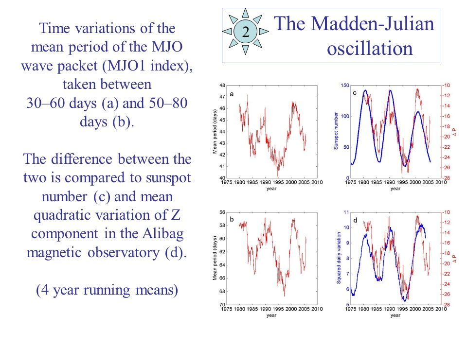 Time variations of the mean period of the MJO wave packet (MJO1 index), taken between 30–60 days (a) and 50–80 days (b). The difference between the tw