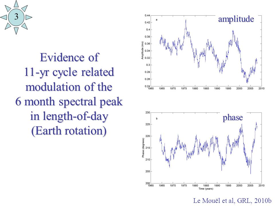 Evidence of 11-yr cycle related modulation of the 6 month spectral peak in length-of-day (Earth rotation) amplitude phase Le Mouël et al, GRL, 2010b 3