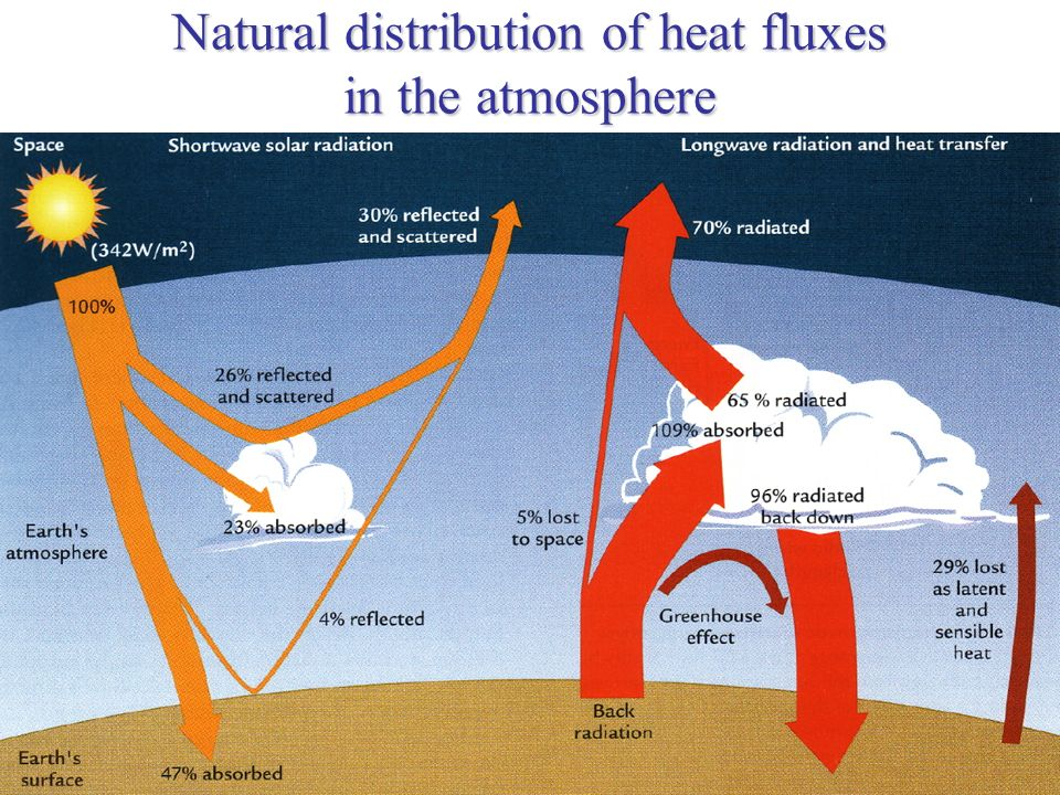 Natural distribution of heat fluxes in the atmosphere