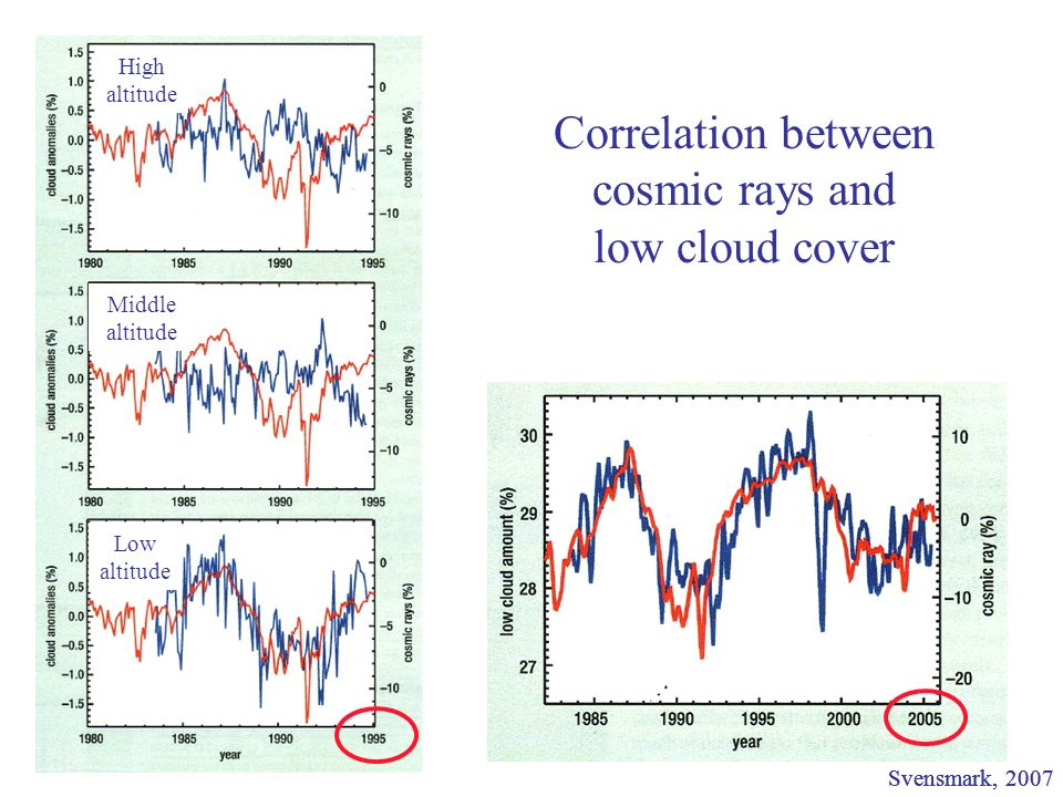 Correlation between cosmic rays and low cloud cover Svensmark, 2007 High altitude Middle altitude Low altitude