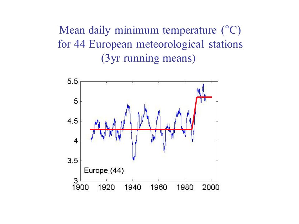 Mean daily minimum temperature (°C) for 44 European meteorological stations (3yr running means)