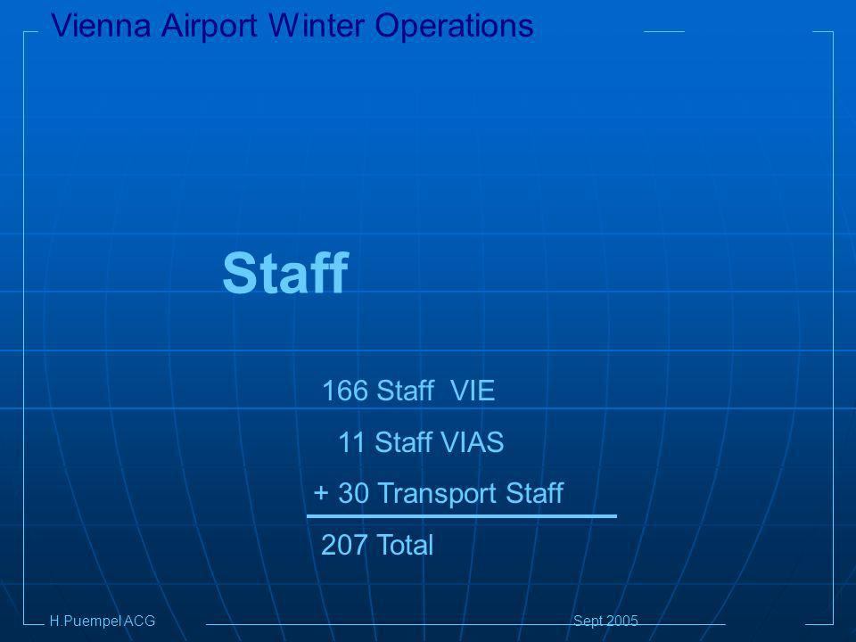Vienna Airport Winter Operations H.Puempel ACG Sept 2005 Staff 166 Staff VIE 11 Staff VIAS + 30 Transport Staff 207 Total