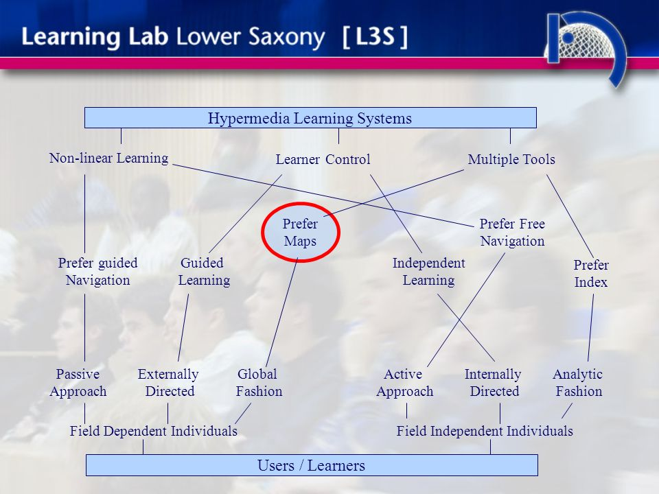 Non-linear Learning Learner ControlMultiple Tools Hypermedia Learning Systems Field Dependent IndividualsField Independent Individuals Passive Approach Externally Directed Global Fashion Active Approach Internally Directed Analytic Fashion Prefer guided Navigation Guided Learning Prefer Maps Independent Learning Prefer Free Navigation Prefer Index Users / Learners