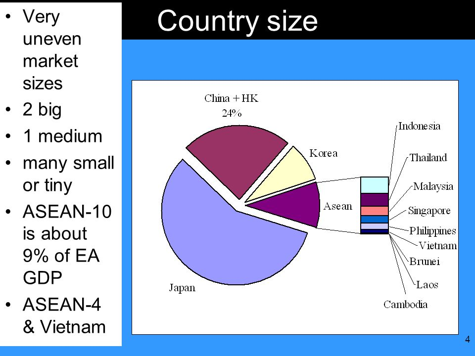 4 Country size Very uneven market sizes 2 big 1 medium many small or tiny ASEAN-10 is about 9% of EA GDP ASEAN-4 & Vietnam