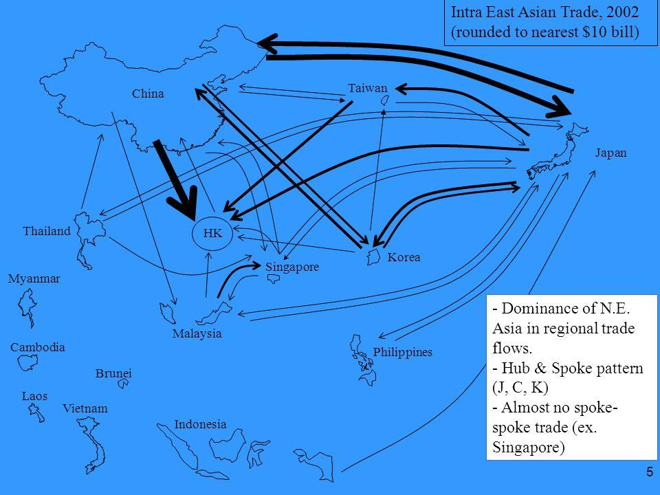 5 Intra East Asian Trade, 2002 (rounded to nearest $10 bill) Korea Japan HK China Thailand Malaysia Indonesia Philippines Myanmar Vietnam Cambodia Lao