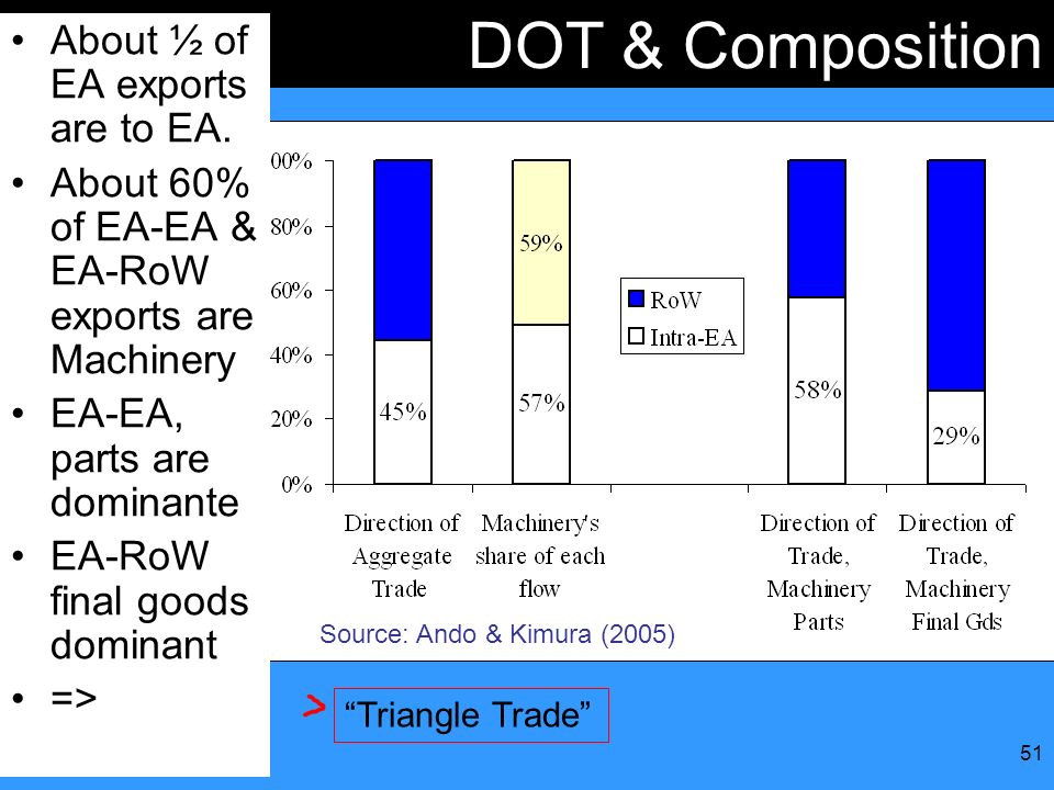 51 DOT & Composition About ½ of EA exports are to EA. About 60% of EA-EA & EA-RoW exports are Machinery EA-EA, parts are dominante EA-RoW final goods