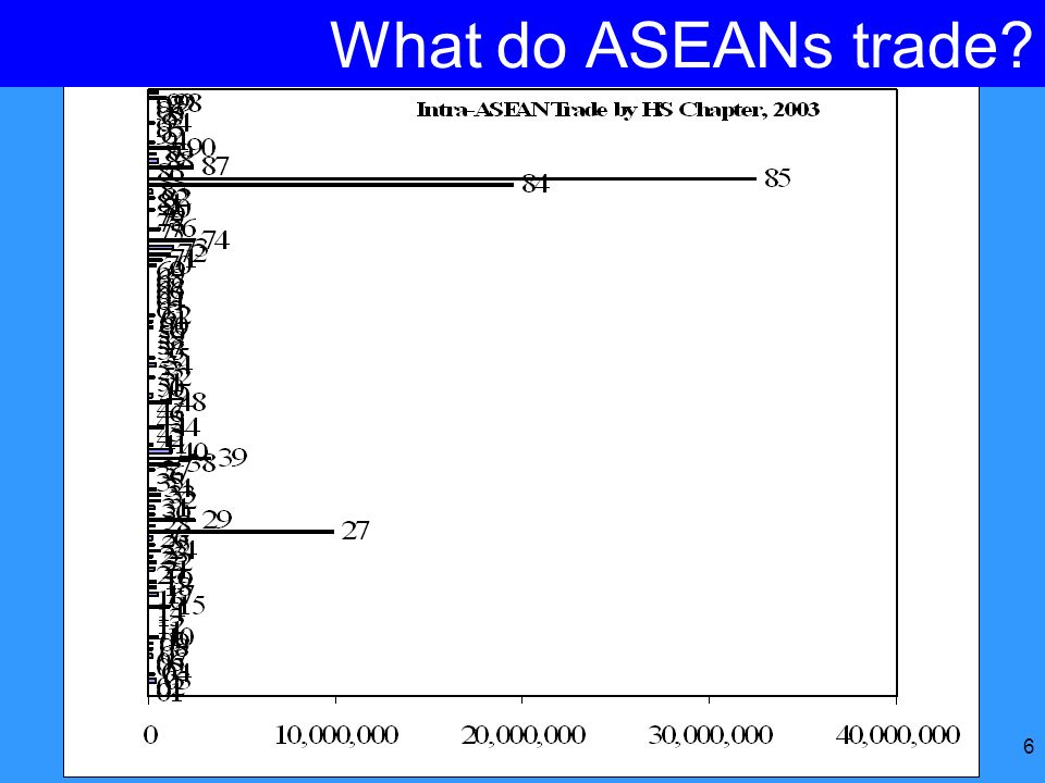 6 What do ASEANs trade?