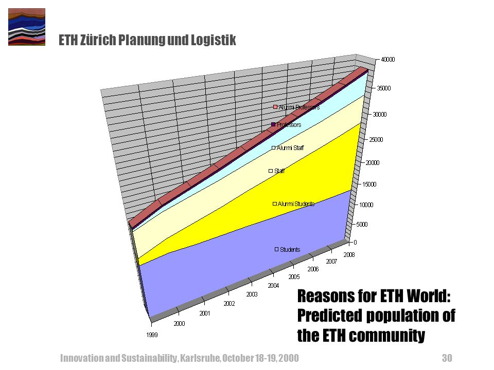 ETH Zürich Planung und Logistik Innovation and Sustainability, Karlsruhe, October 18-19, 200030 Reasons for ETH World: Predicted population of the ETH