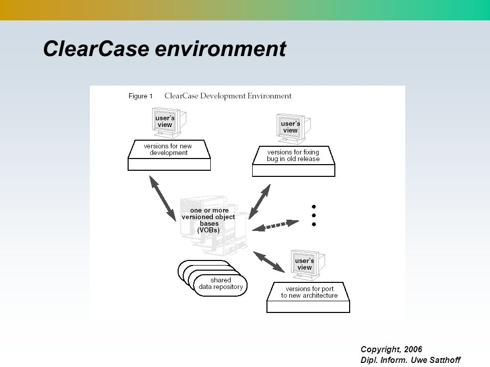 Copyright, 2006 Dipl. Inform. Uwe Satthoff ClearCase environment