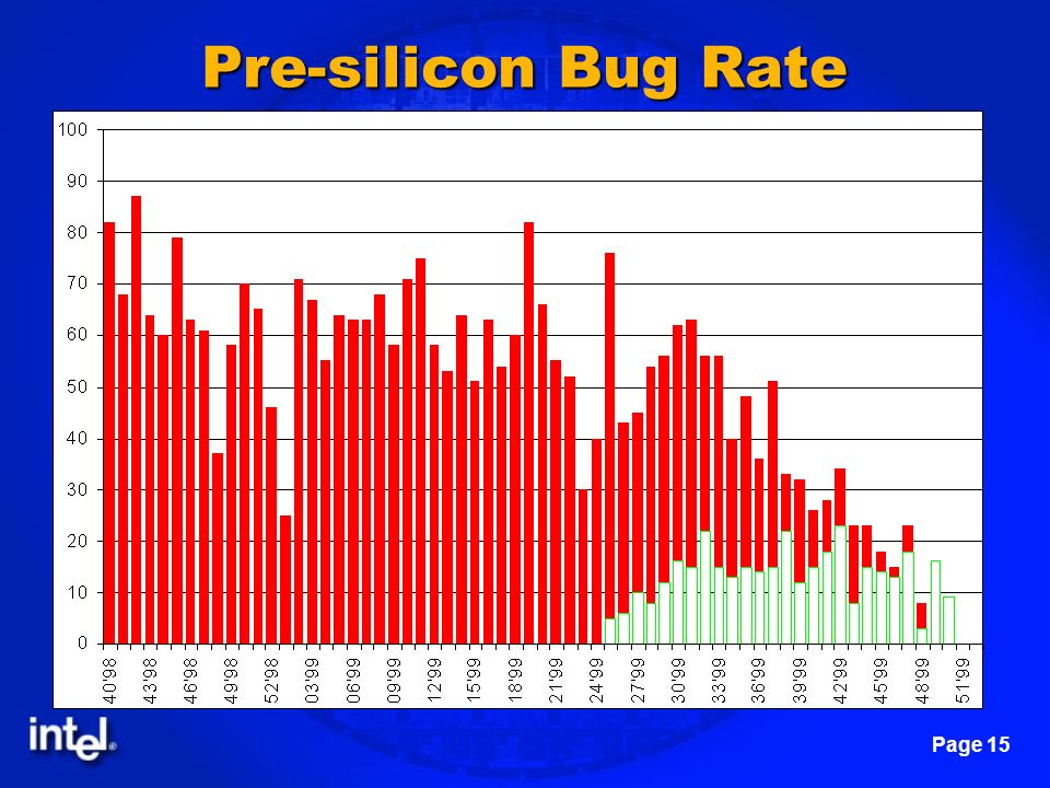 Page 15 Pre-silicon Bug Rate