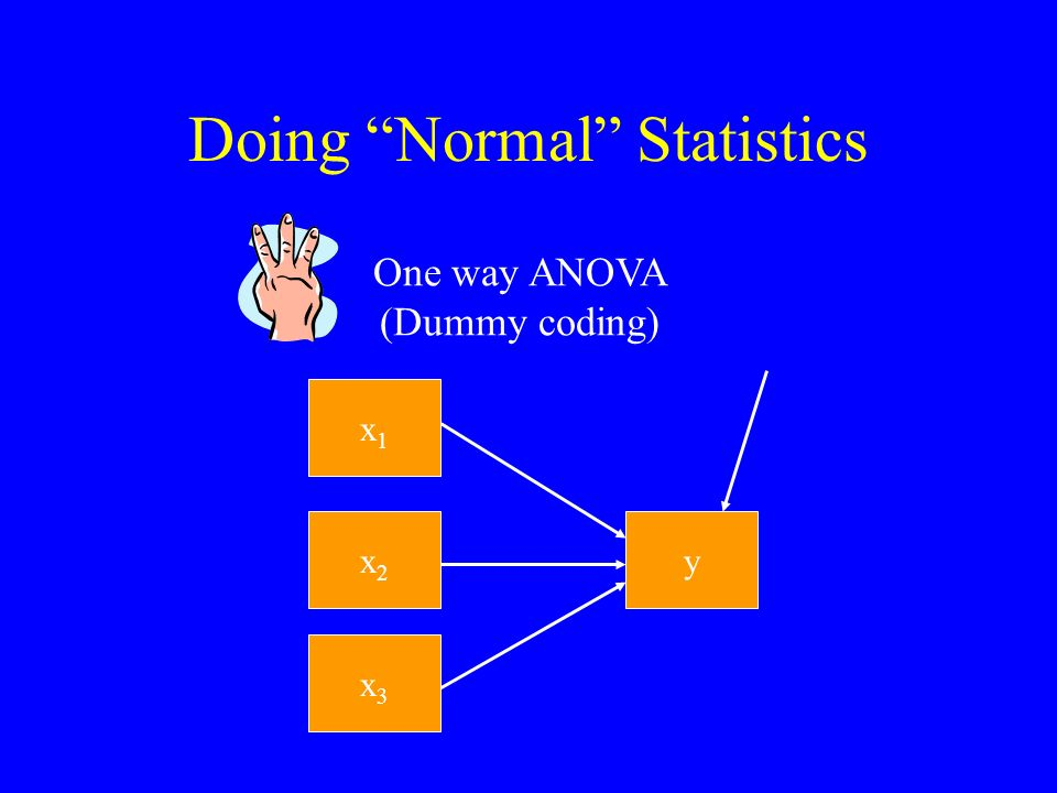 Doing Normal Statistics x1x1 y One way ANOVA (Dummy coding) x2x2 x3x3