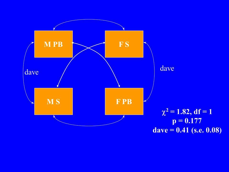 M S M PB F PB F S dave 2 = 1.82, df = 1 p = 0.177 dave = 0.41 (s.e. 0.08)