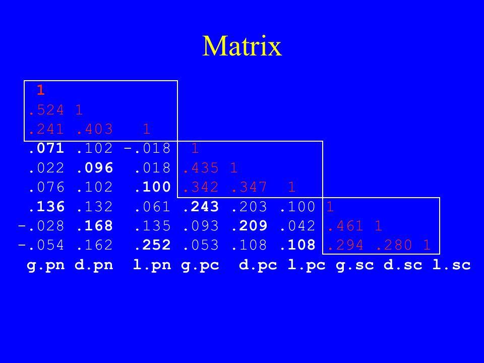 Matrix 1.524 1.241.403 1.071.102 -.018 1.022.096.018.435 1.076.102.100.342.347 1.136.132.061.243.203.100 1 -.028.168.135.093.209.042.461 1 -.054.162.252.053.108.108.294.280 1 g.pn d.pn l.pn g.pc d.pc l.pc g.sc d.sc l.sc