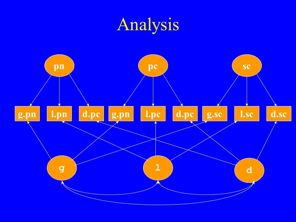 Analysis g.pnl.pnd.pc pn g.pnl.pcd.pc pc g.scl.scd.sc sc gl d