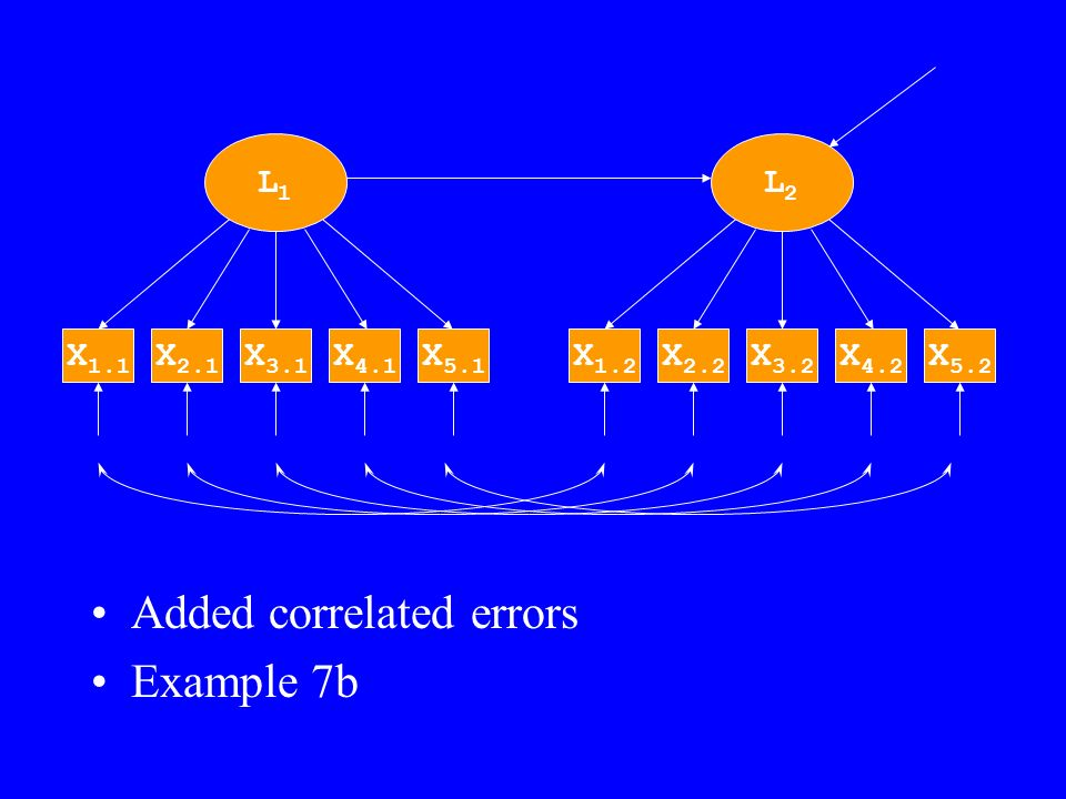 Added correlated errors Example 7b L1L1 X 3.1 X 4.1 X 5.1 X 2.1 X 1.1 L2L2 X 3.2 X 4.2 X 5.2 X 2.2 X 1.2