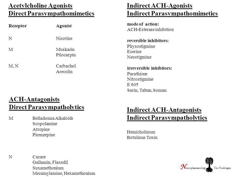 Acetylcholine Agonists Direct Parasympathomimetics RezeptorAgonist NNicotine MMuskarin Pilocarpin M, NCarbachol Arecolin Indirect ACH-Agonists Indirec