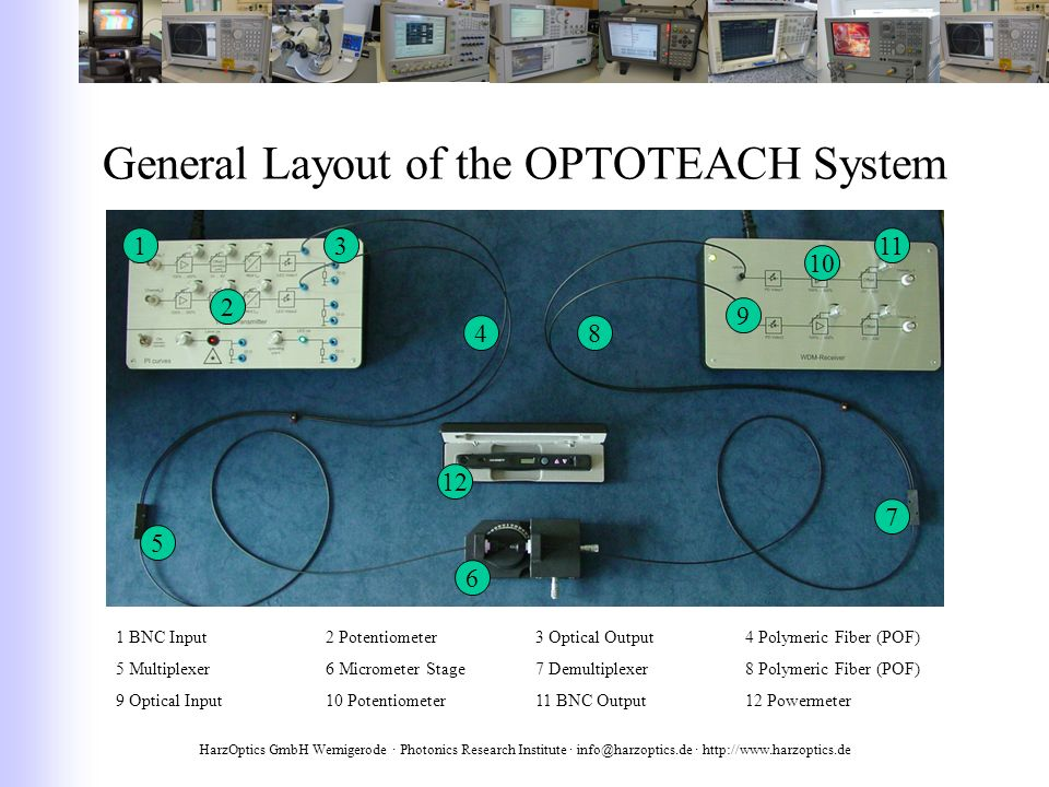 HarzOptics GmbH Wernigerode · Photonics Research Institute · info@harzoptics.de · http://www.harzoptics.de General Layout of the OPTOTEACH System 1 2 3 4 5 6 7 9 10 11 12 8 1 BNC Input2 Potentiometer3 Optical Output4 Polymeric Fiber (POF) 5 Multiplexer6 Micrometer Stage7 Demultiplexer8 Polymeric Fiber (POF) 9 Optical Input10 Potentiometer11 BNC Output12 Powermeter