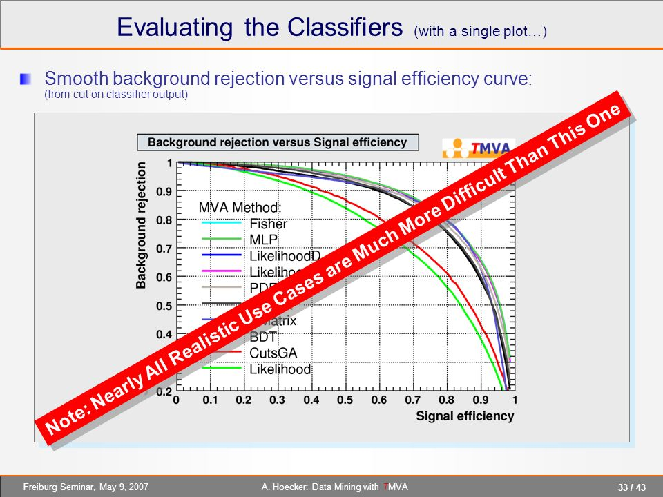 33 / 43 A. Hoecker: Data Mining with TMVAFreiburg Seminar, May 9, 2007 Smooth background rejection versus signal efficiency curve: (from cut on classi