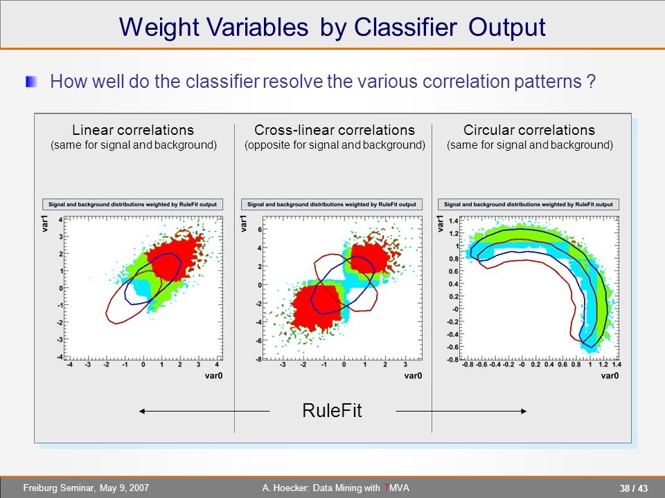 38 / 43 A. Hoecker: Data Mining with TMVAFreiburg Seminar, May 9, 2007 Weight Variables by Classifier Output Linear correlations (same for signal and