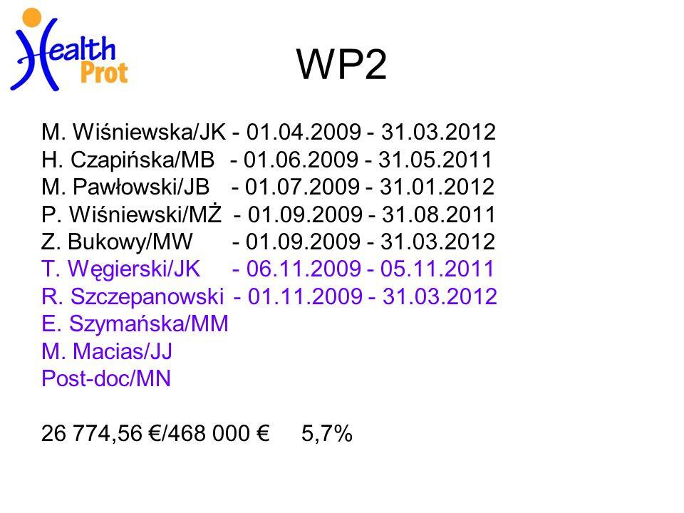 WP2 M. Wiśniewska/JK - 01.04.2009 - 31.03.2012 H.