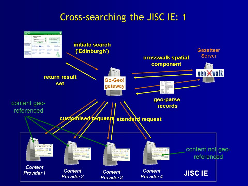 Cross-searching the JISC IE: 1 Content Provider 1 Content Provider 2 Content Provider 3 Content Provider 4 customised requests crosswalk spatial compo