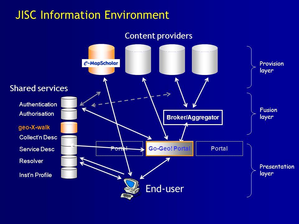 JISC Information Environment Portal Content providers End-user Portal Broker/Aggregator Authentication Authorisation Collectn Desc Service Desc Resolv