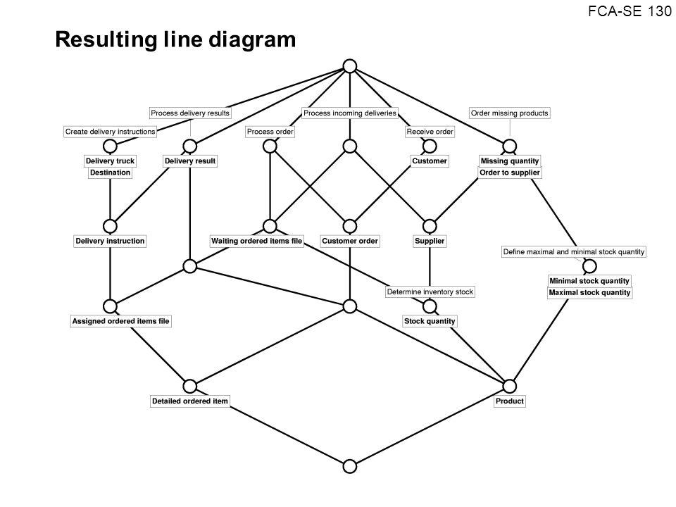 FCA-SE 130 Resulting line diagram