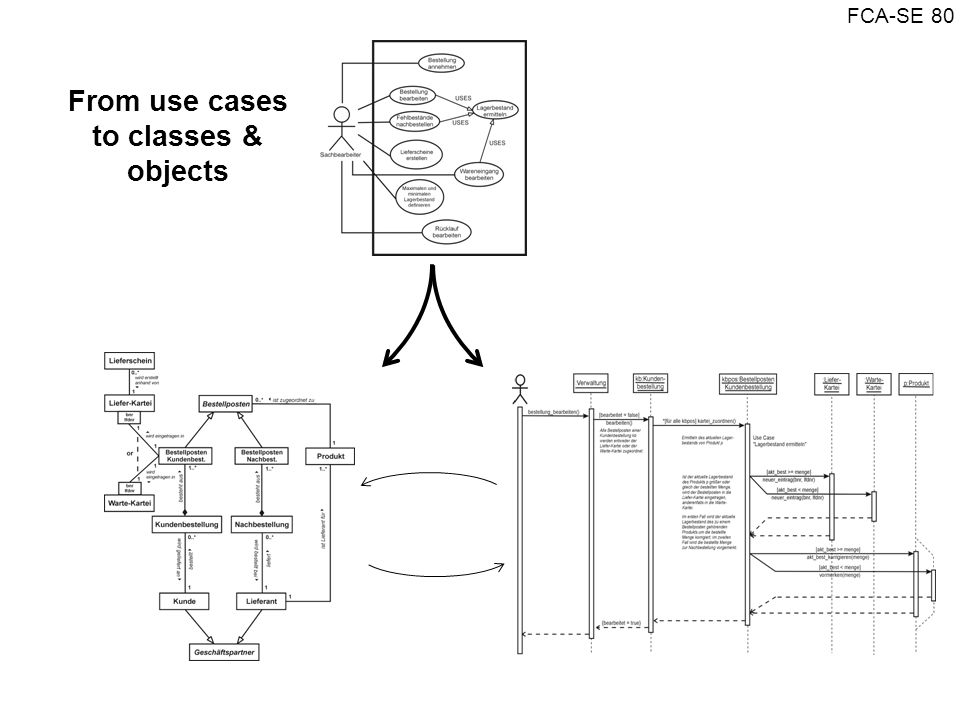 FCA-SE 80 From use cases to classes & objects