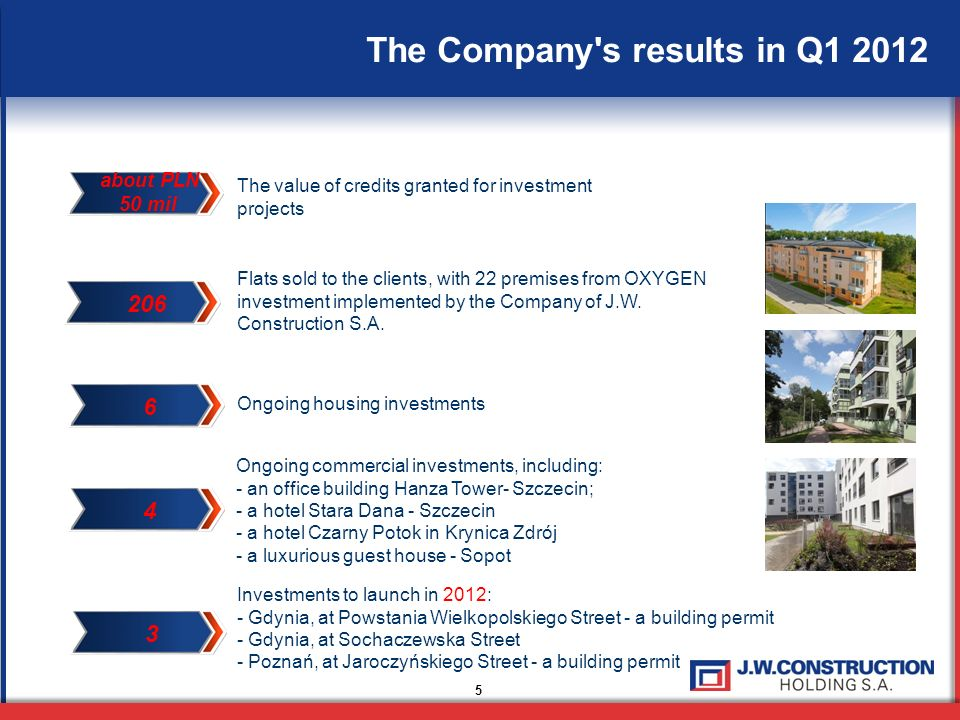The Company's results in Q1 2012 5 The value of credits granted for investment projects Flats sold to the clients, with 22 premises from OXYGEN invest