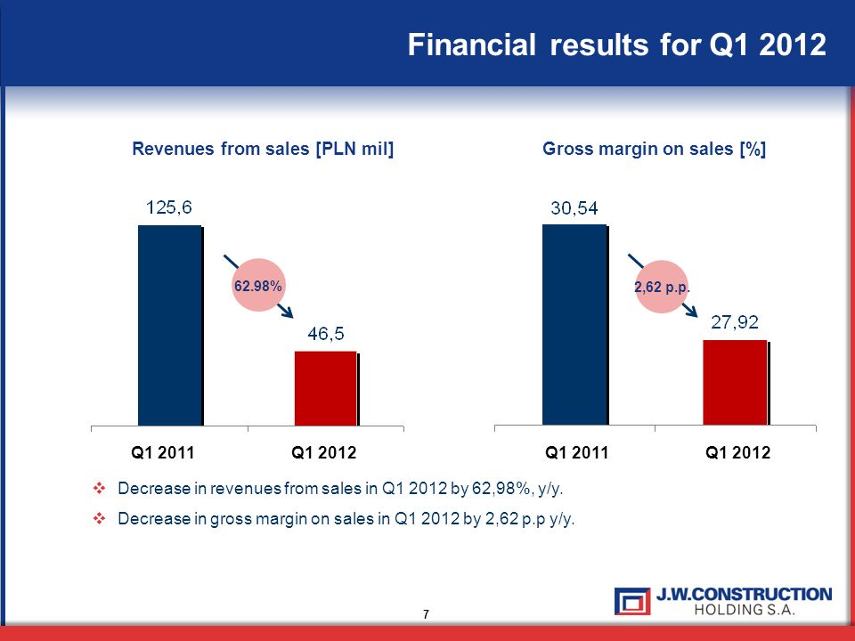 7 Financial results for Q1 2012 Decrease in revenues from sales in Q1 2012 by 62,98%, y/y. Decrease in gross margin on sales in Q1 2012 by 2,62 p.p y/