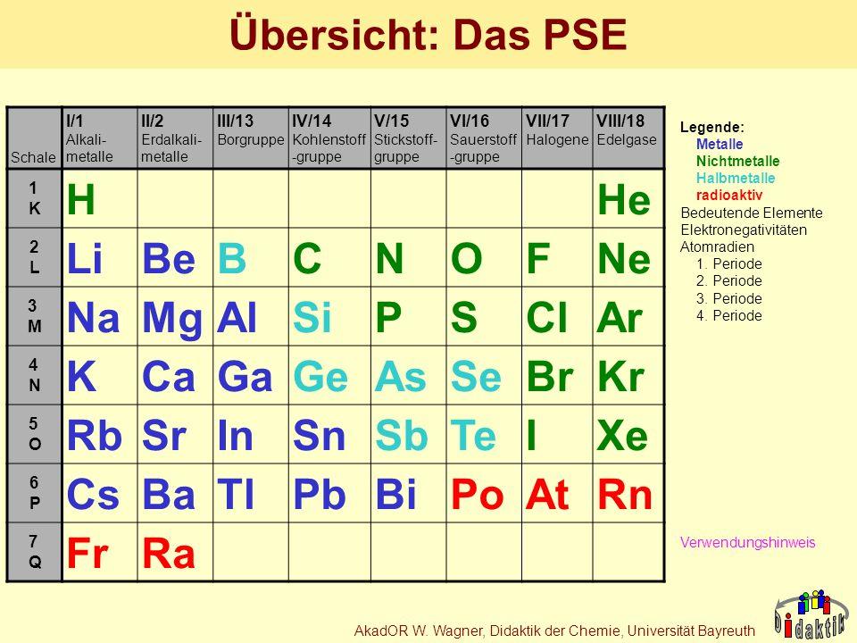 AkadOR W. Wagner, Didaktik der Chemie, Universität Bayreuth Schale I/1 Alkali- metalle II/2 Erdalkali- metalle III/13 Borgruppe IV/14 Kohlenstoff -gru