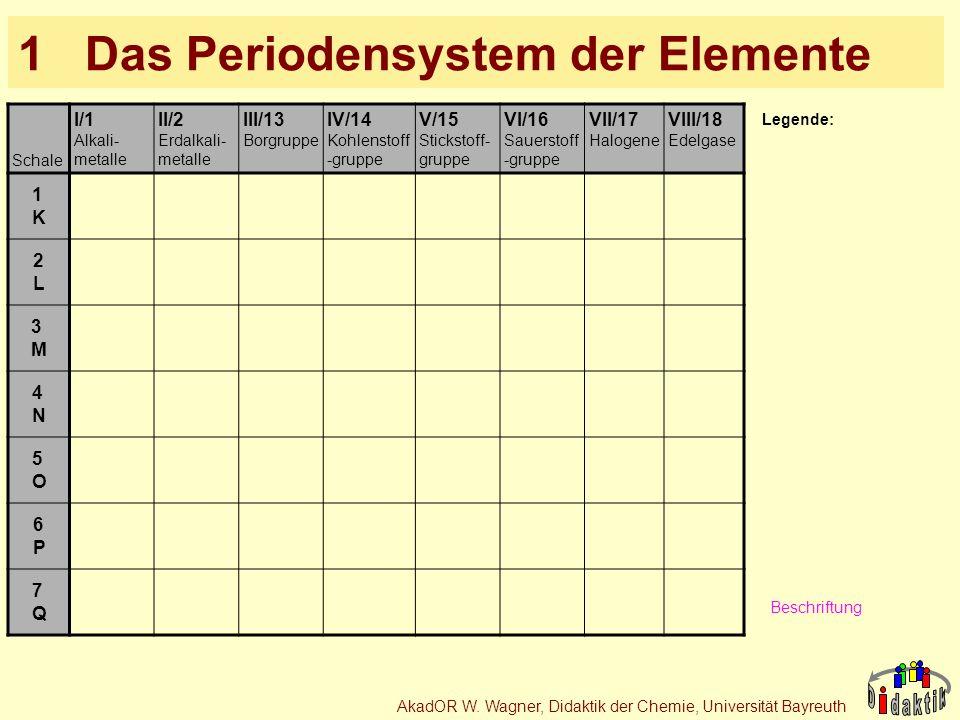 AkadOR W. Wagner, Didaktik der Chemie, Universität Bayreuth 1 Das Periodensystem der Elemente Schale I/1 Alkali- metalle II/2 Erdalkali- metalle III/1