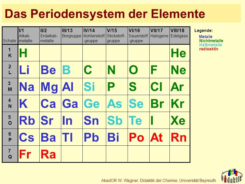 AkadOR W. Wagner, Didaktik der Chemie, Universität Bayreuth Das Periodensystem der Elemente 7Q7Q 6P6P 5O5O 4N4N 3M3M 2L2L 1K1K VIII/18 Edelgase VII/17