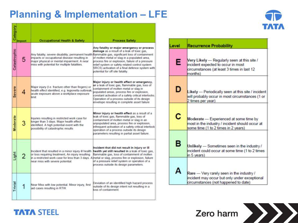 12 Planning & Implementation – LFE
